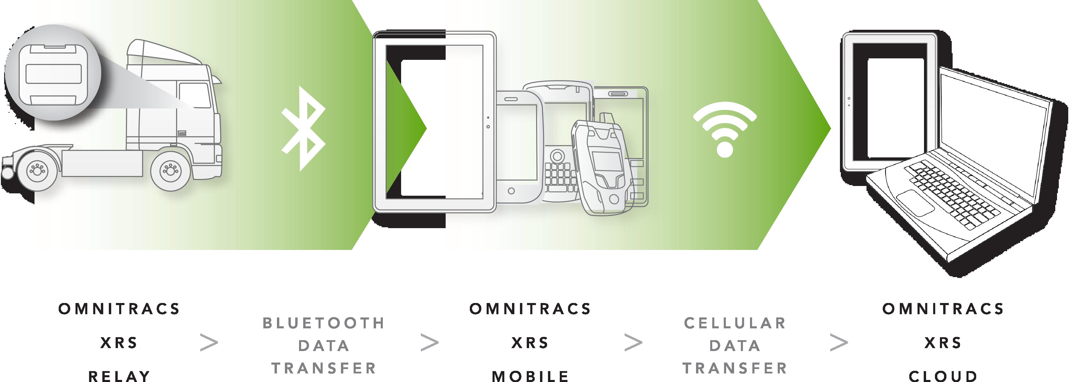 omnitracs xra relay graphic