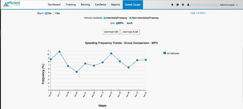 speedgauge speeding chart