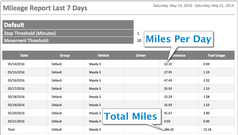 mileage archives efficient fleets gps tracking